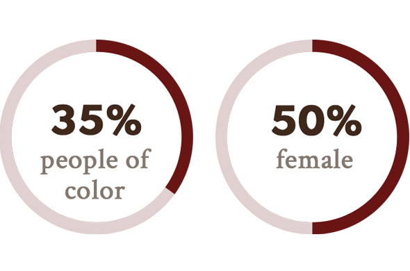 35% people of color, 50% female