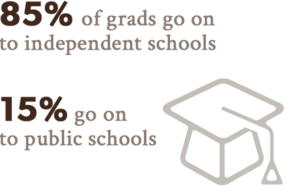 85% of grads go on to independent schools, 15% go on to public schools